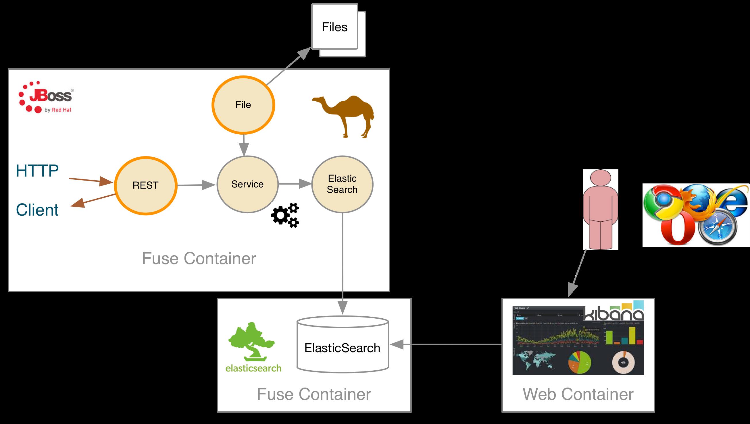 Camel & Rest DSL in Action ! | Planet JBoss Developer